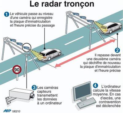 Premier radar tronçon des Vosges